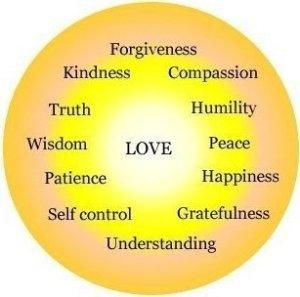 God-Qualities-of-LOVE