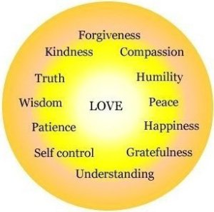 God-Qualities-of-LOVE